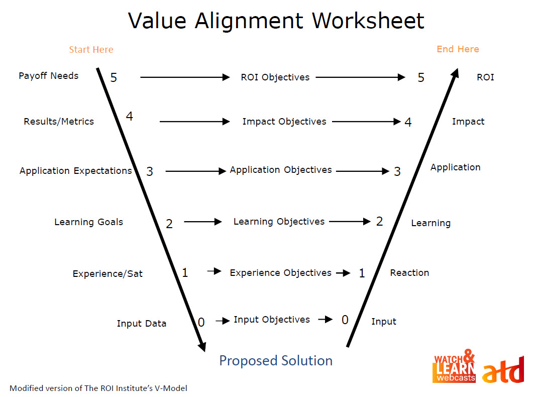 values alignment paper Executives spend too much time drafting, wordsmithing, and redrafting vision statements, mission statements, values statements, purpose statements, aspiration statements, and so on.
